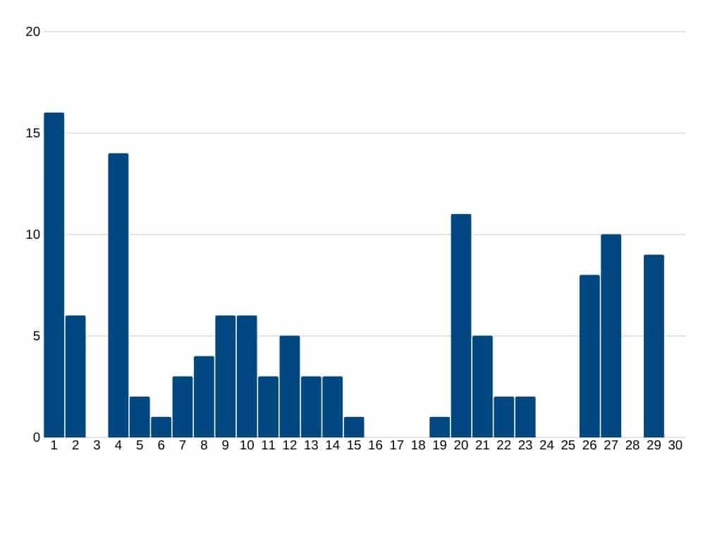 Swagbucks Übersicht durchgeführter Umfragen