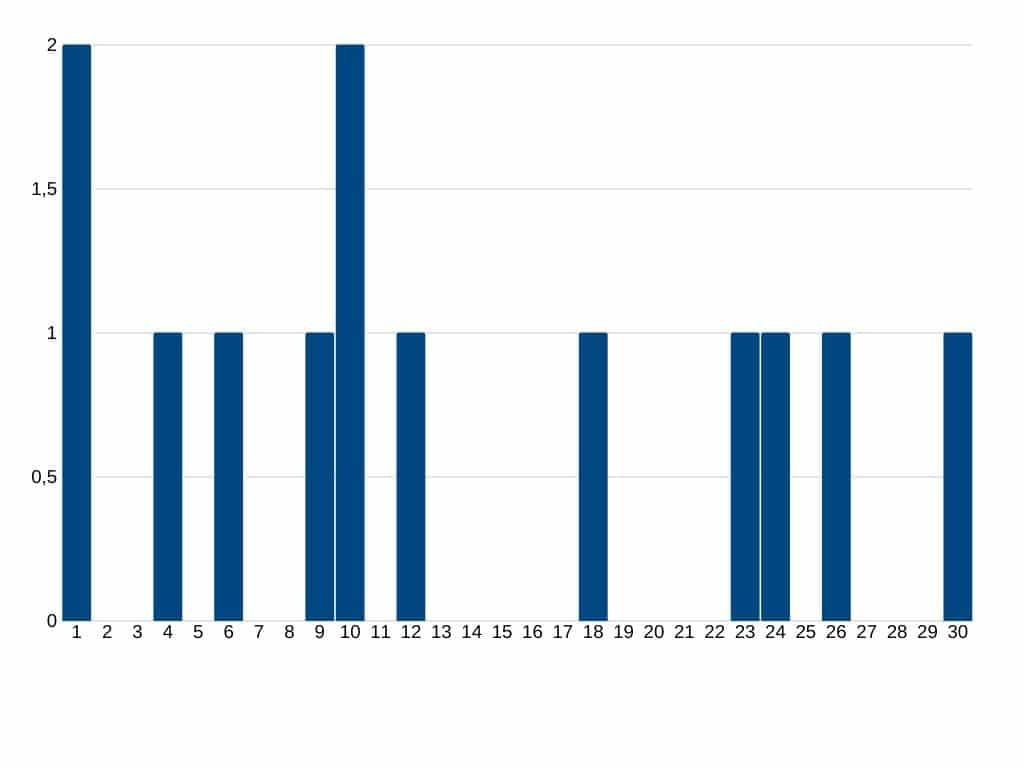 Yougov durchgeführte Umfragen